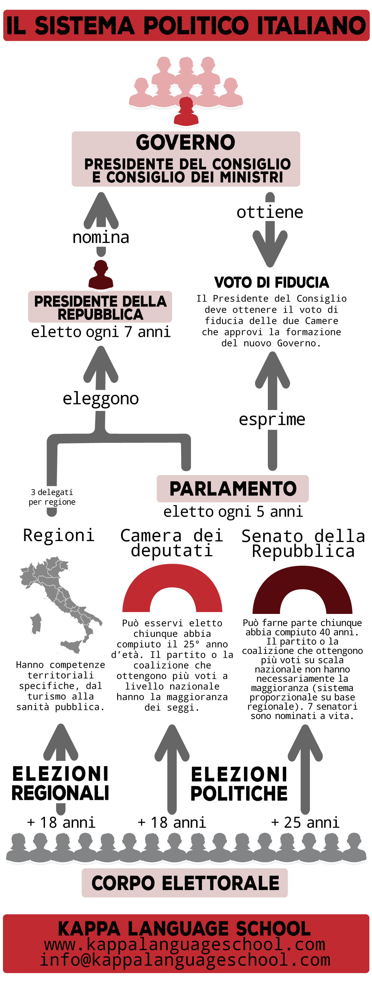 Italian politics and electoral system: learn Italian words infographic